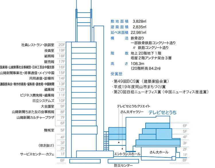 http://c.sanyonews.jp/company/images/layout.jpg